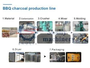 Barbecue charcoal plant