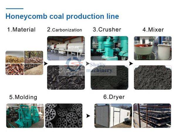 honeycomb coal briquettes plant