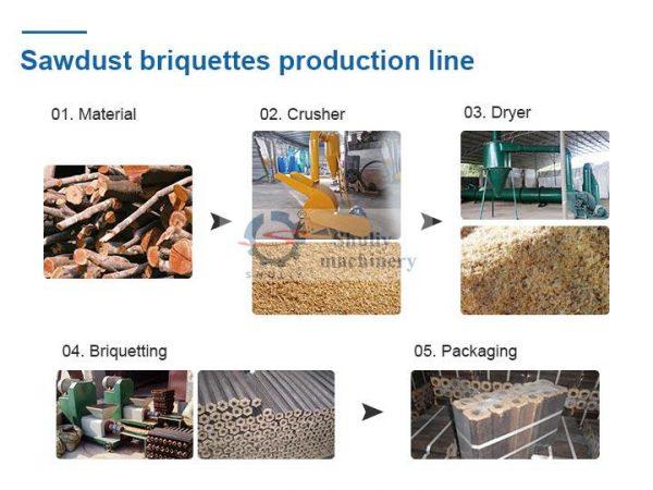 sawdust briquettes processing plant